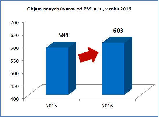 objem nových úverov od PSS v roku 2016