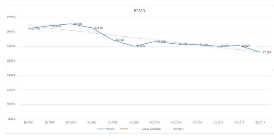 pokles RPMN
